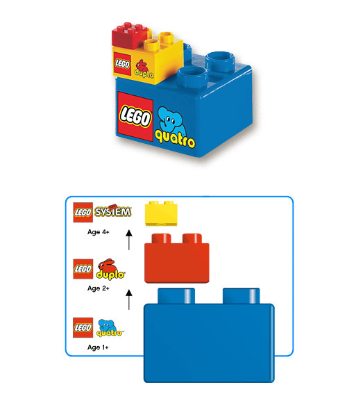 How LEGO Quatro stacks up... literally!